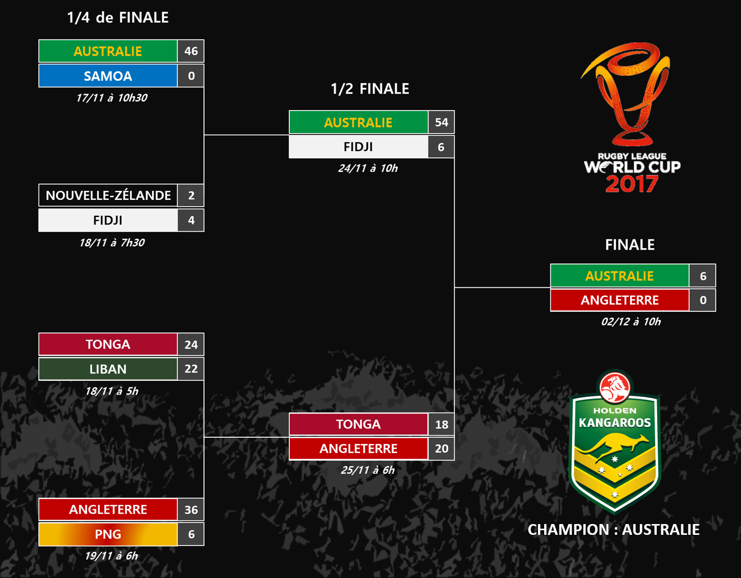 Tableau final - RLWC 2017